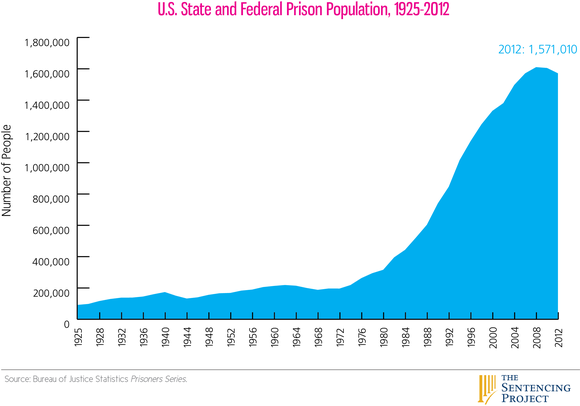 sexual issues concerning inmate populations