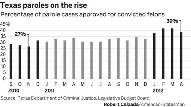 Parole Rates Surge To Avoid Unsupervised Releases