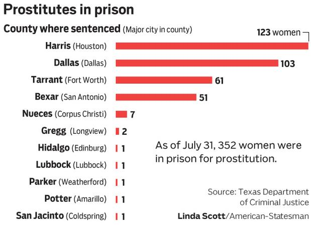 TX PRISON ISSUES/WOMEN IN PRISON